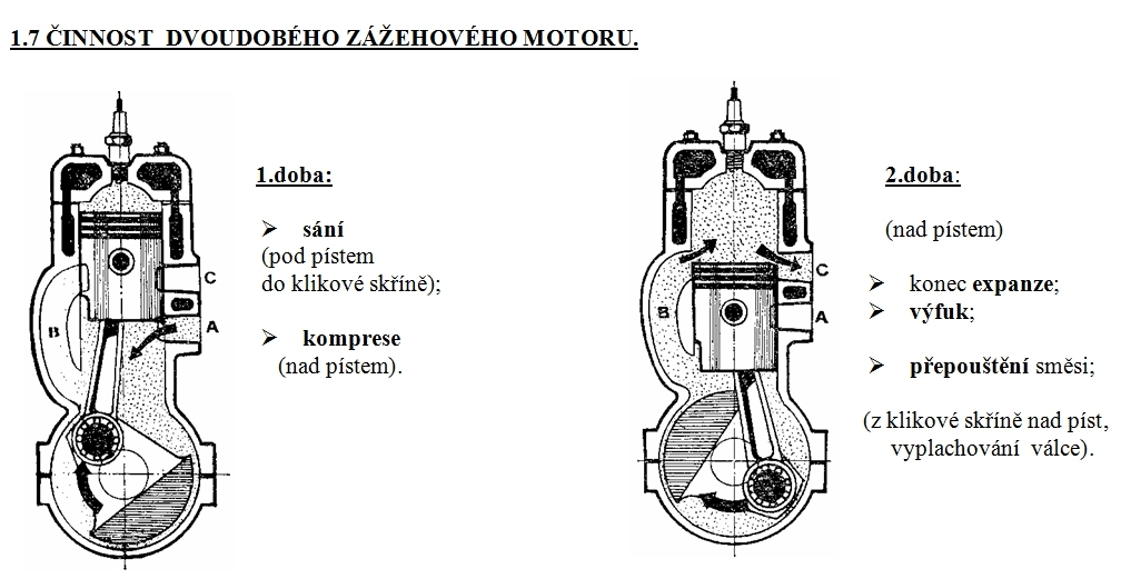 Generalni Oprava Dvoudobeho Motoru A Vyuzivani Fyzikalnich Principu