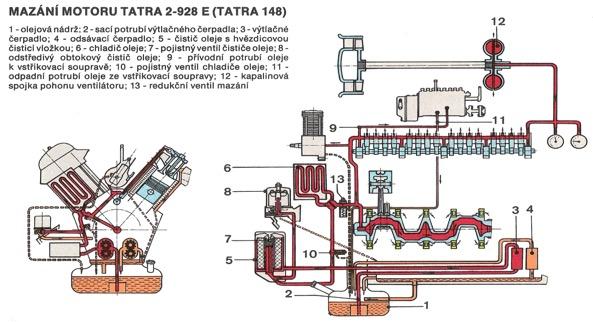 T 13 Mazani Motoru Opravy Udrzba Vlastnosti Motorovych Oleju