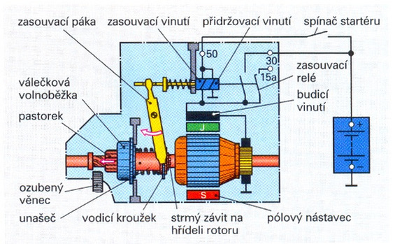 T 4 Elektricke Spoustece Popis Opravy Spoustece S Vysuvnym Pastorkem