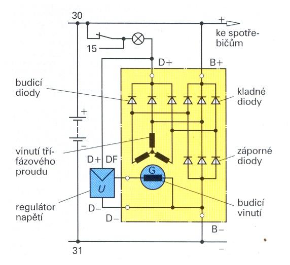 T 5 Alternatory Motorovych Vozidel A Samojizdnych Stroju