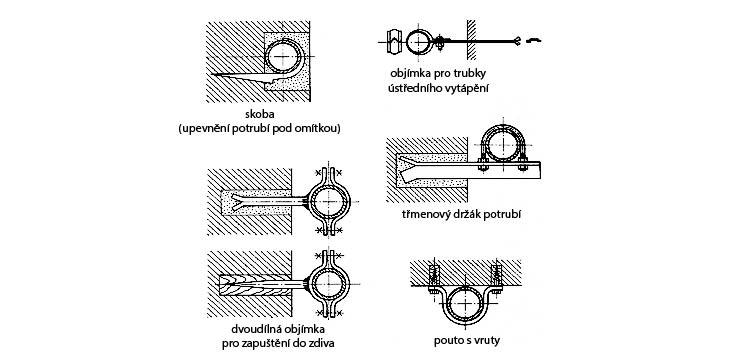 Potrubí zavěsit