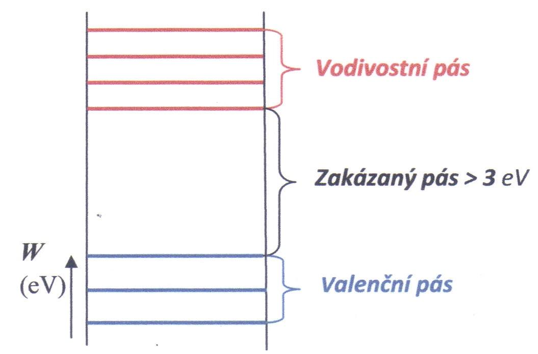 Vlastnosti elektrotechnických materiálů 150548c21c